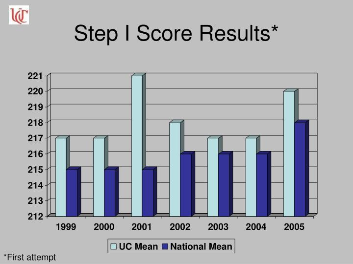 Step I Score Results*
