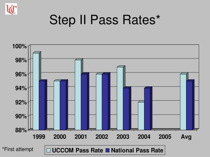 Step II Pass Rates*