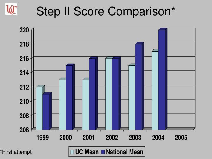 Step II Score Comparison*