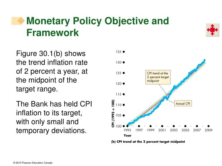 Monetary Policy Objective and Framework