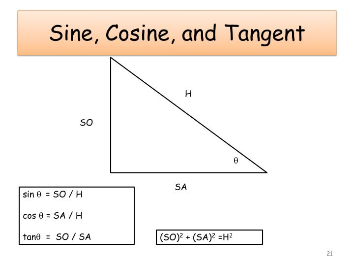 Sine, Cosine, and Tangent