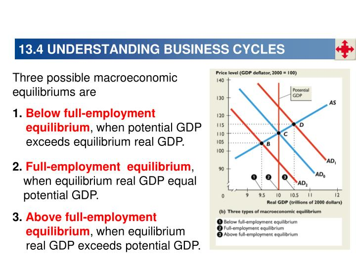 13.4 UNDERSTANDING BUSINESS CYCLES
