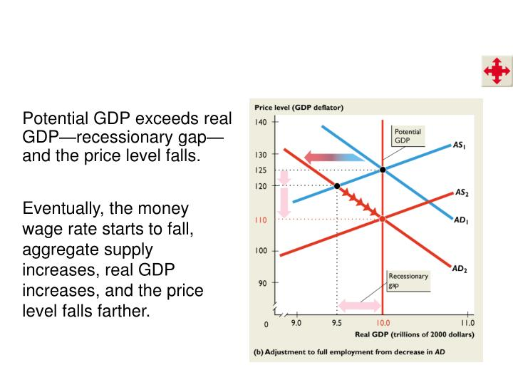 Potential GDP exceeds real GDP