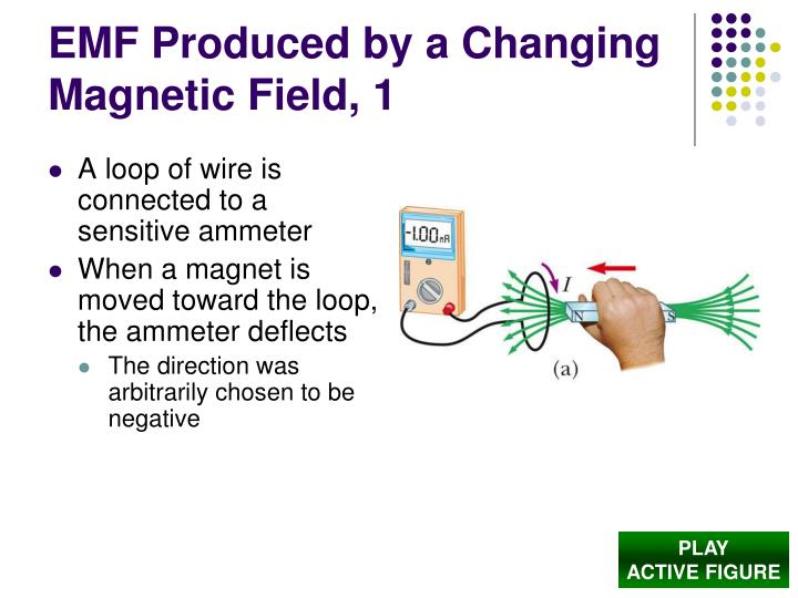 Emf produced by a changing magnetic field 1