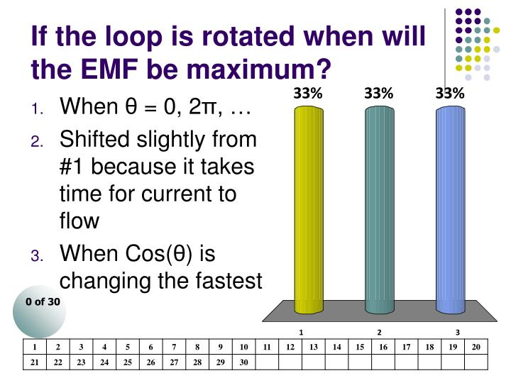 If the loop is rotated when will the EMF be maximum?