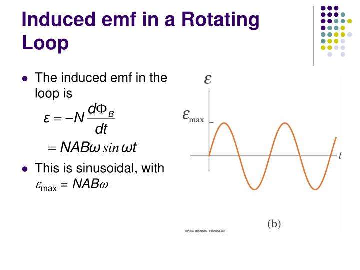 Induced emf in a Rotating Loop