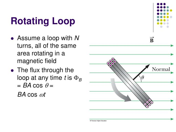 Rotating Loop