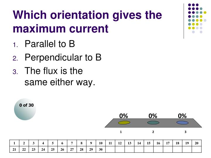 Which orientation gives the maximum current