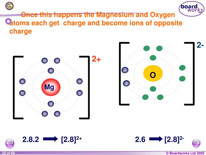 Once this happens the Magnesium and Oxygen atoms each get  charge and become ions of opposite charge