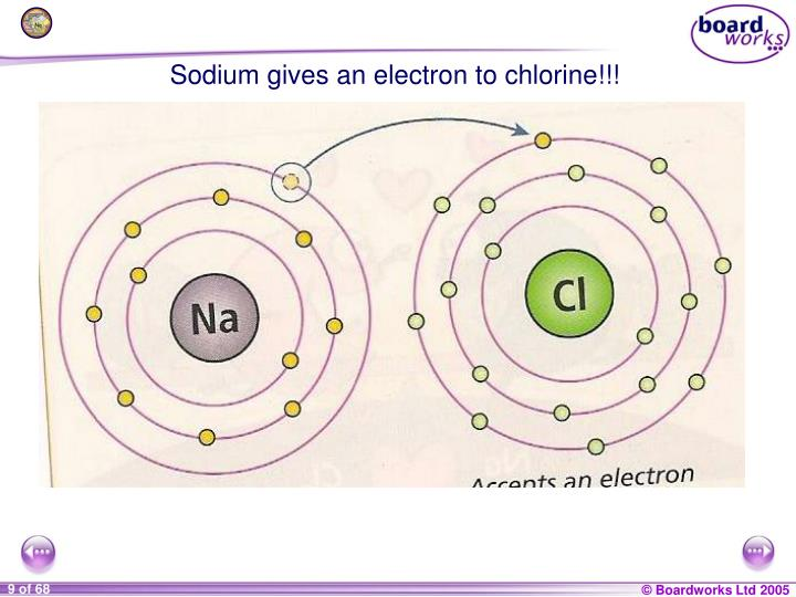 Sodium gives an electron to chlorine!!!
