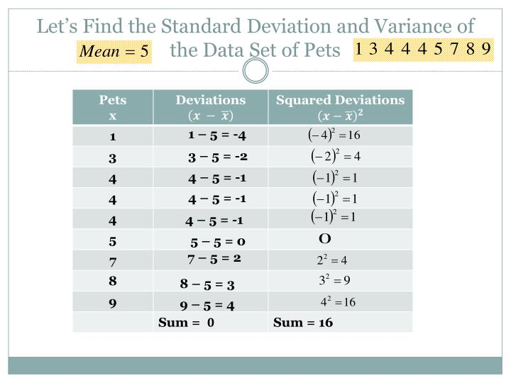 Let's Find the Standard Deviation and Variance of the Data Set of Pets