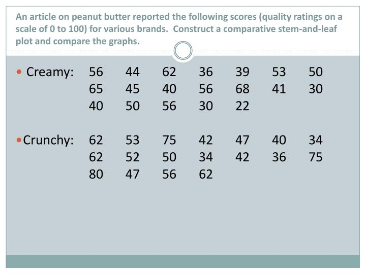 An article on peanut butter reported the following scores (quality ratings on a scale of 0 to 100) f...