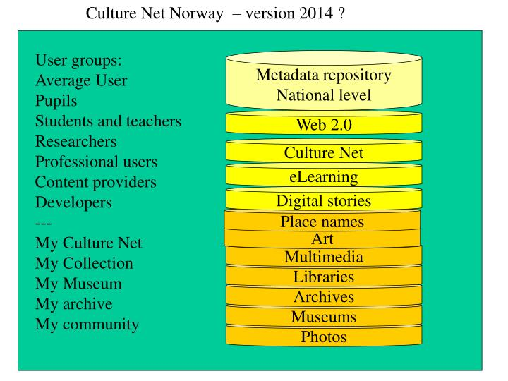 Culture Net Norway  – version 2014 ?