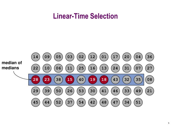 Linear-Time Selection