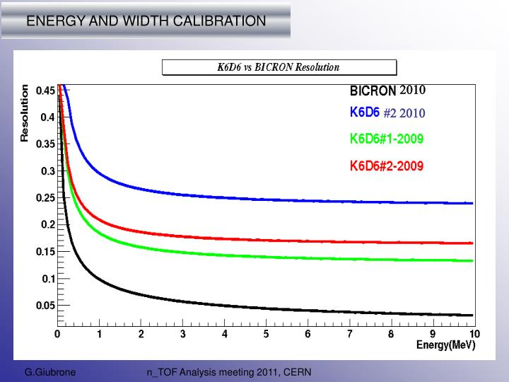 ENERGY AND WIDTH CALIBRATION