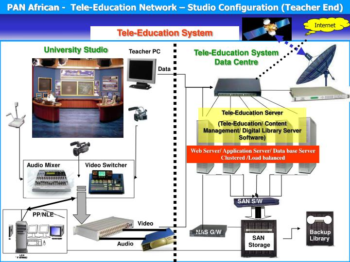 PAN African -  Tele-Education Network – Studio Configuration (Teacher End)