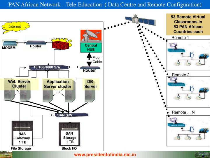 PAN African Network – Tele-Education  ( Data Centre and Remote Configuration)