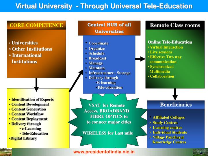 Virtual University  - Through Universal Tele-Education