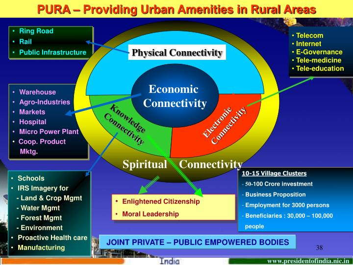 PURA – Providing Urban Amenities in Rural Areas