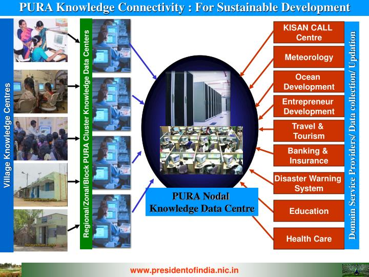 PURA Knowledge Connectivity : For Sustainable Development
