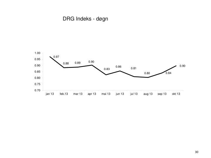 DRG Indeks - døgn