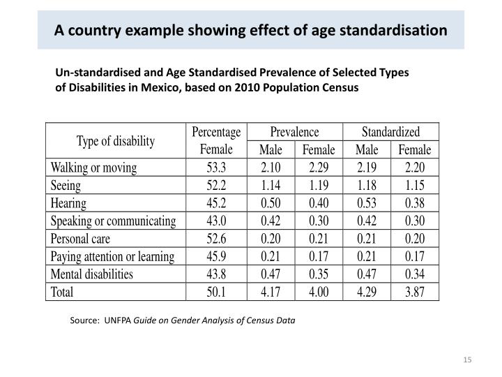 A country example showing effect of age standardisation