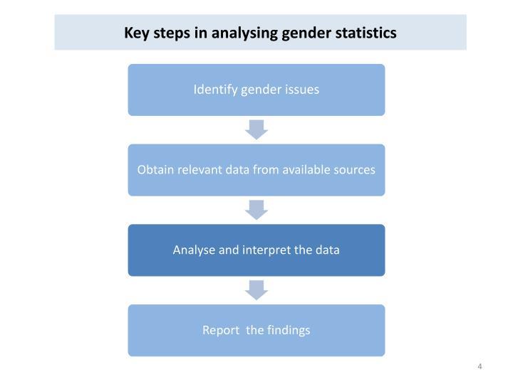 Key steps in analysing gender statistics