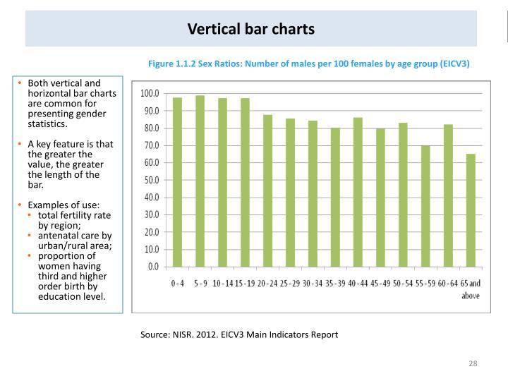 Vertical bar charts