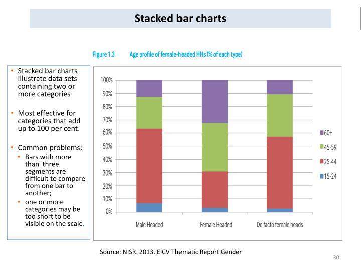 Stacked bar charts