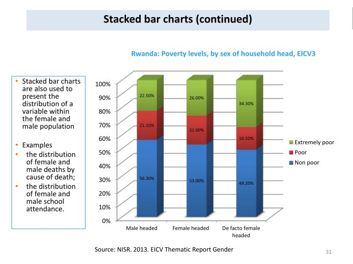 Stacked bar charts (continued)