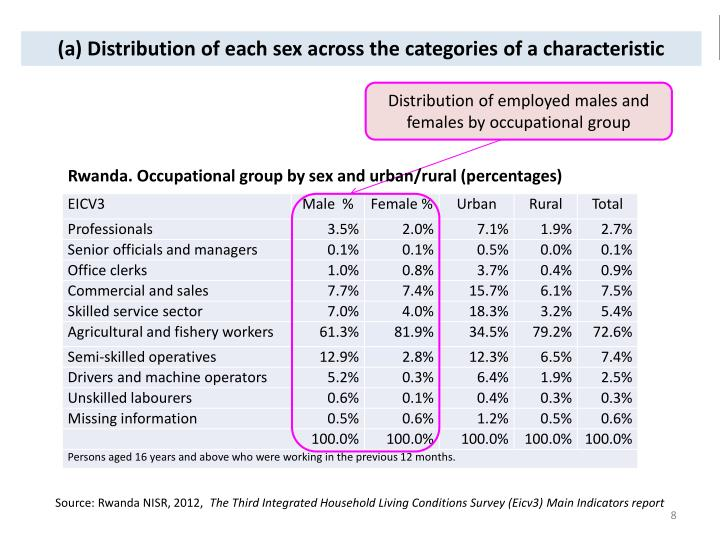 (a) Distribution of each sex across the categories of a characteristic