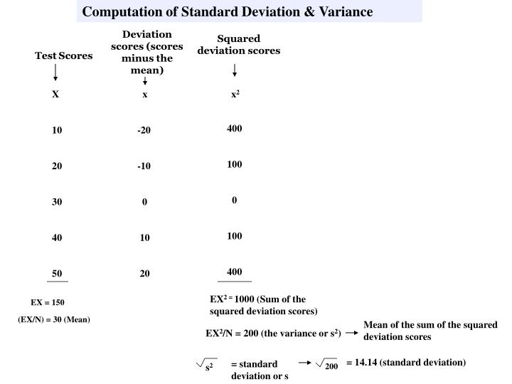 Computation of Standard Deviation & Variance