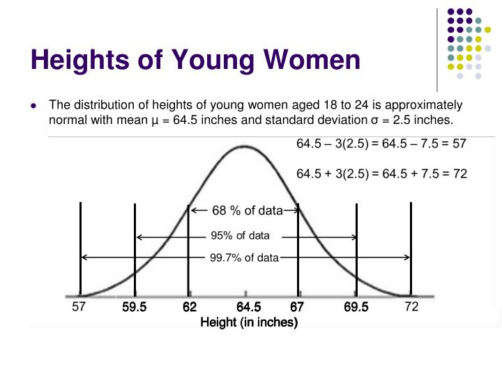 Heights of Young Women