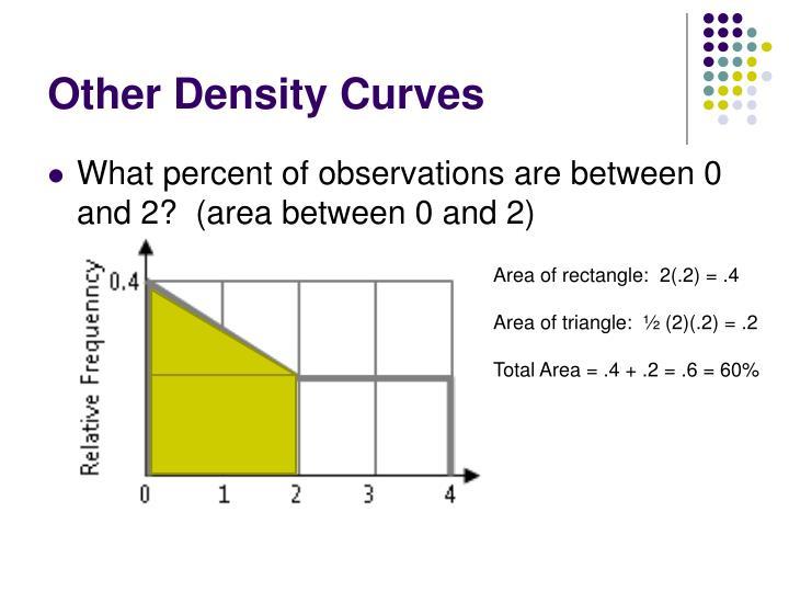 Other Density Curves