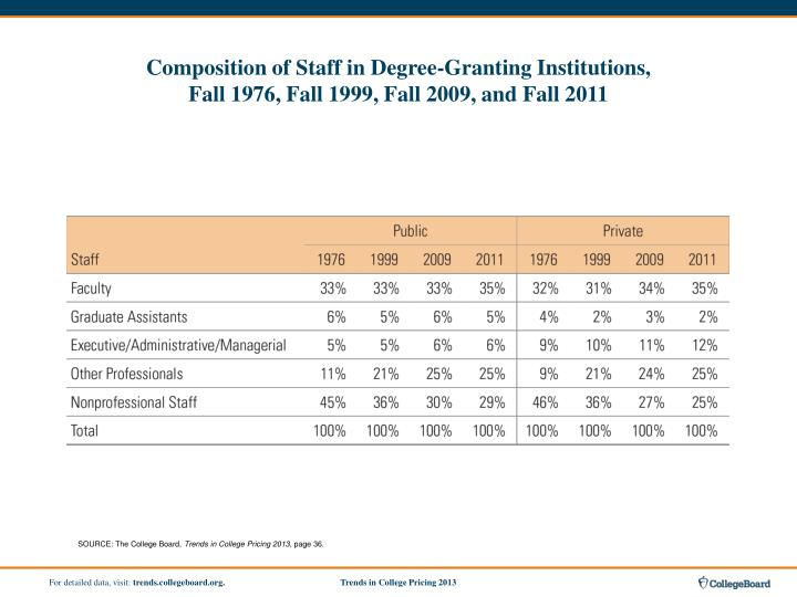Composition of Staff in Degree-Granting Institutions,