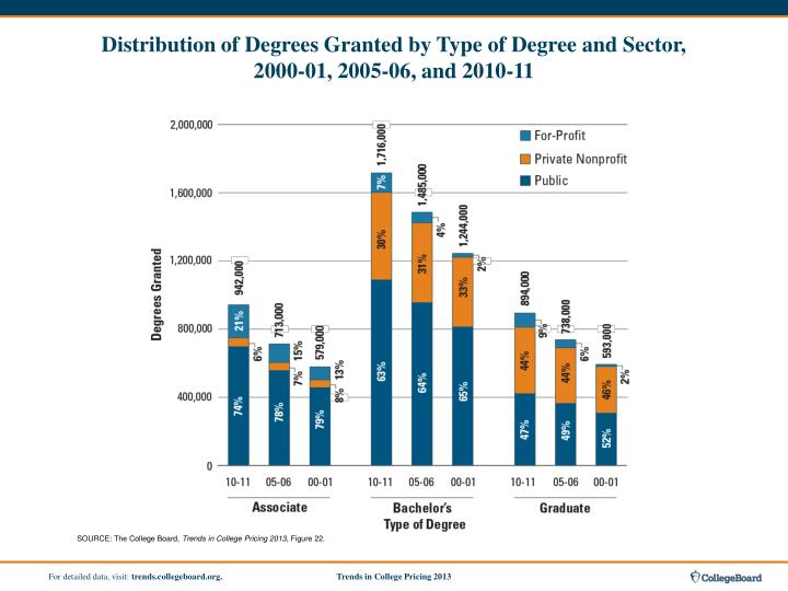 Distribution of Degrees Granted by Type of Degree and Sector,