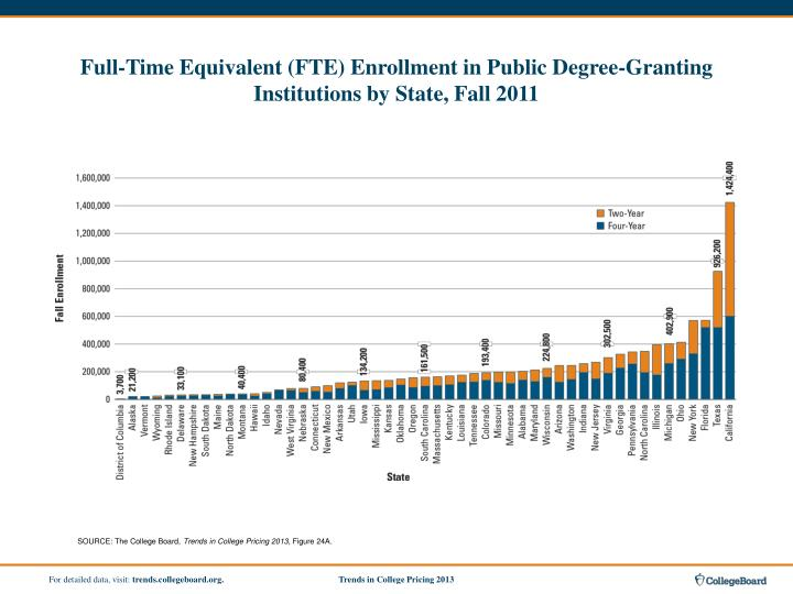 Full-Time Equivalent (FTE) Enrollment in Public Degree-Granting Institutions by State, Fall 2011
