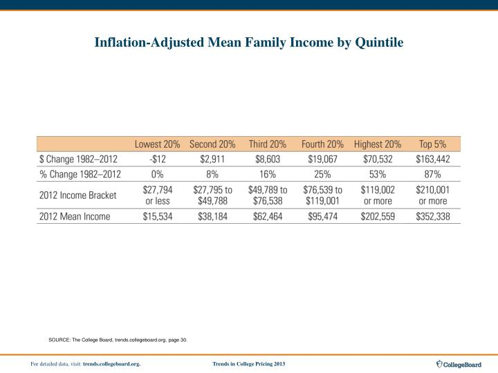 Inflation-Adjusted Mean Family Income by Quintile