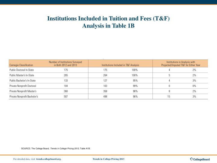 Institutions Included in Tuition and Fees (T&F)