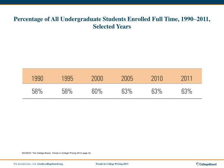 Percentage of All Undergraduate Students Enrolled Full Time, 1990–2011, Selected Years