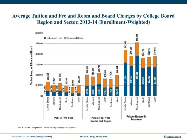 Average Tuition and Fee and Room and Board Charges by College Board Region and Sector, 2013-14 (Enrollment-Weighted)