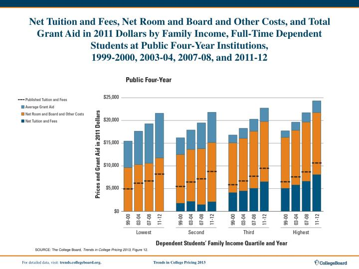 Net Tuition and Fees, Net Room and Board and Other Costs, and Total Grant Aid in 2011 Dollars by Family Income, Full-Time Dependent Students at Public Four-Year Institutions,