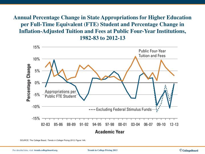 Annual Percentage Change in State Appropriations for Higher Education per Full-Time Equivalent (FTE) Student and Percentage Change in Inflation-Adjusted Tuition and Fees at Public Four-Year Institutions,
