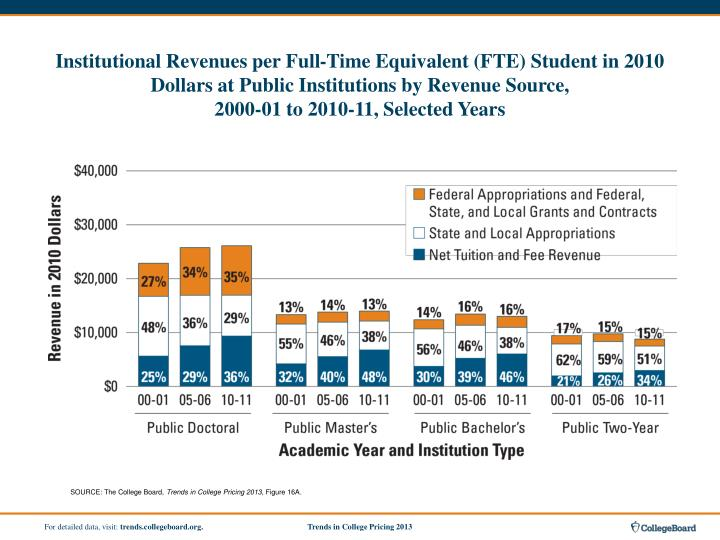 Institutional Revenues per Full-Time Equivalent (FTE) Student in 2010 Dollars at Public Institutions by Revenue Source,