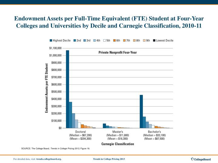 Endowment Assets per Full-Time Equivalent (FTE) Student at Four-Year Colleges and Universities by Decile and Carnegie Classification, 2010-11
