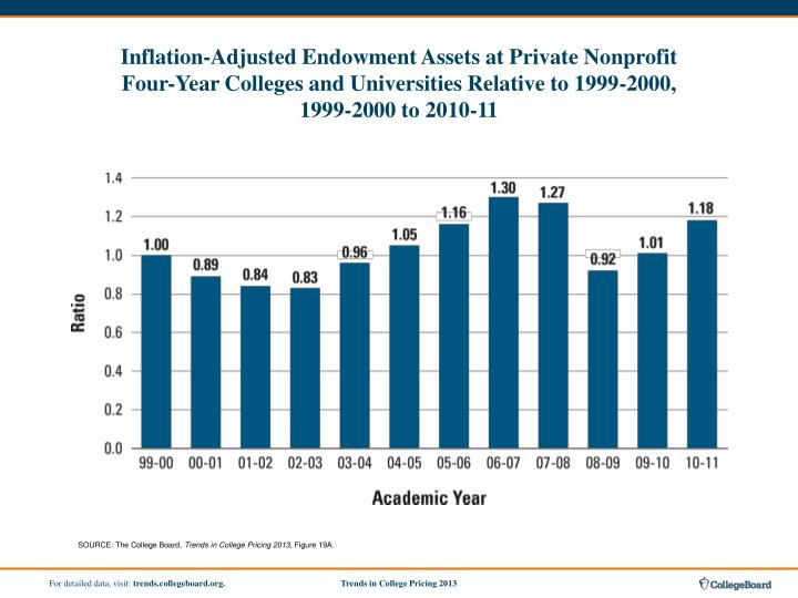 Inflation-Adjusted Endowment Assets at Private Nonprofit