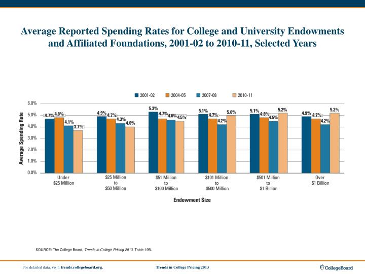 Average Reported Spending Rates for College and University Endowments and Affiliated Foundations, 2001‑02 to 2010‑11, Selected Years
