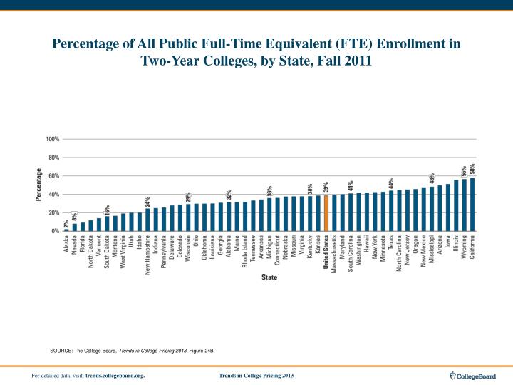 Percentage of All Public Full-Time Equivalent (FTE) Enrollment in
