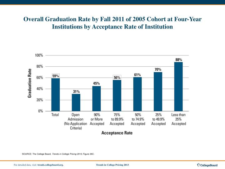 Overall Graduation Rate by Fall 2011 of 2005 Cohort at Four-Year Institutions by Acceptance Rate of Institution