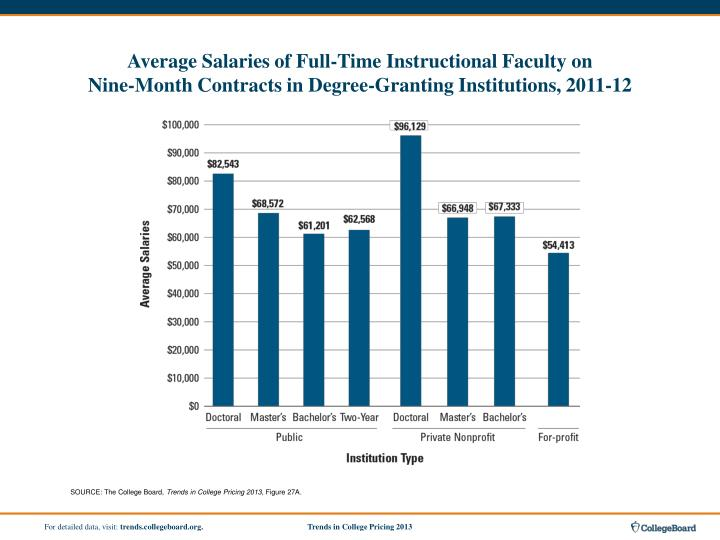 Average Salaries of Full-Time Instructional Faculty on
